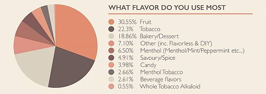 Vapers love fruits