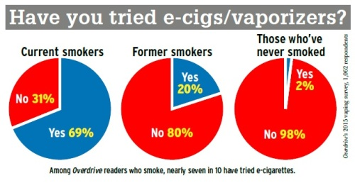 truckers-vaping-survey